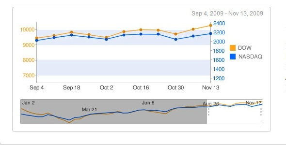 Google Chart Scroller/Zoomer