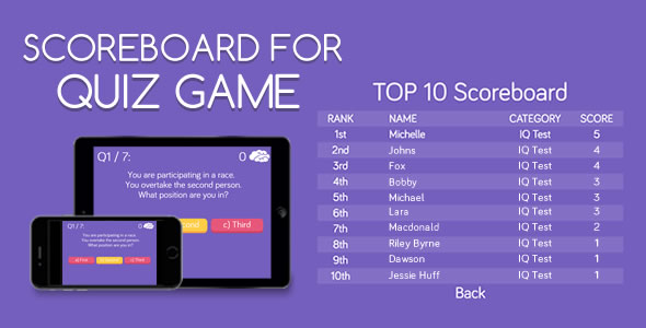 Scoreboard for Quiz Game