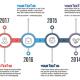 Timeline Infographics - GraphicRiver Item for Sale