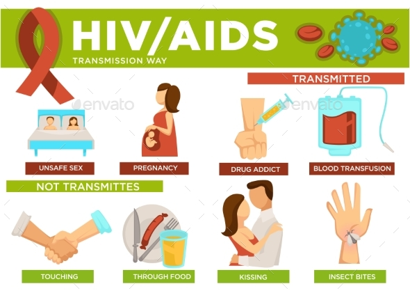 Hiv and Aids Transmission Ways Poster with Info