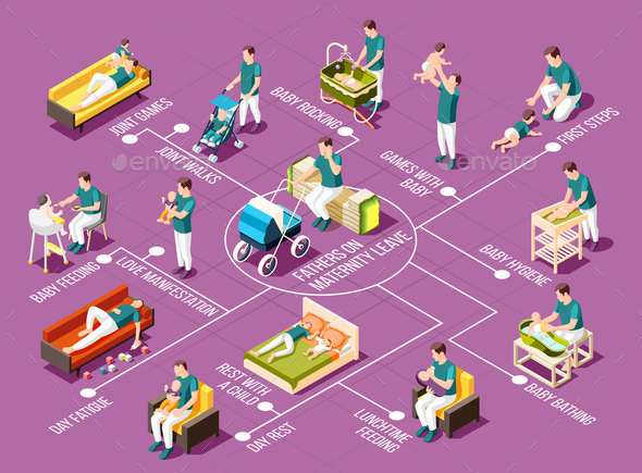 Fathers On Maternity Leave Isometric Flowchart