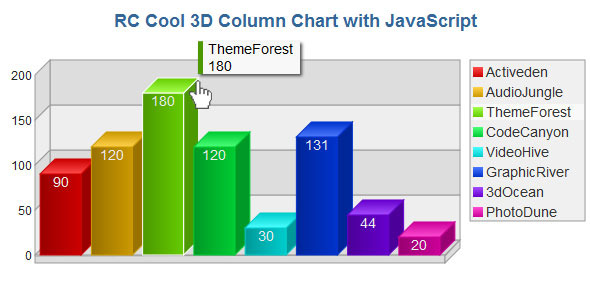 3D Column Chart with JavaScript
