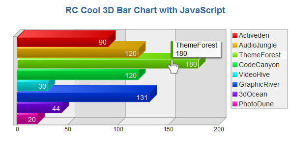 3D Bar Chart with JavaScript